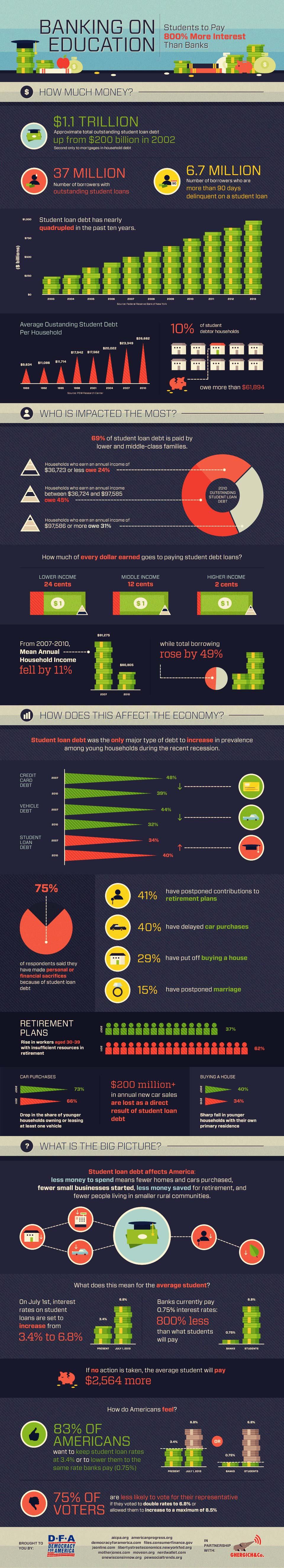 US Student Loan Debt Crisis-Infographic