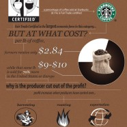 Coffee Business Outlook