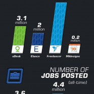 Outsourcing Industry Overview