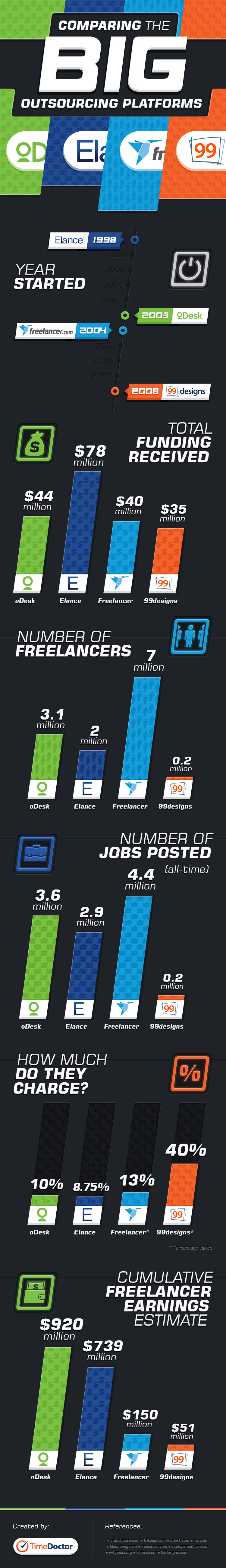 Outsourcing Industry Overview-Infographic