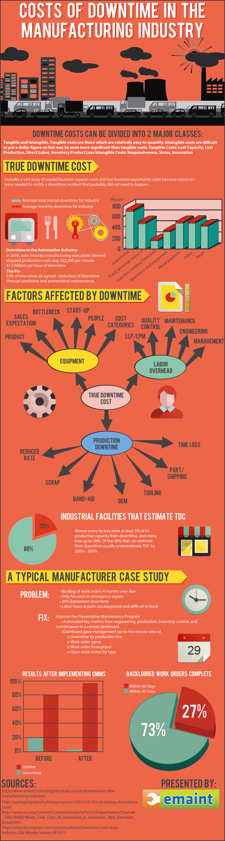 Manufacturing Downtime Cost-Infographic