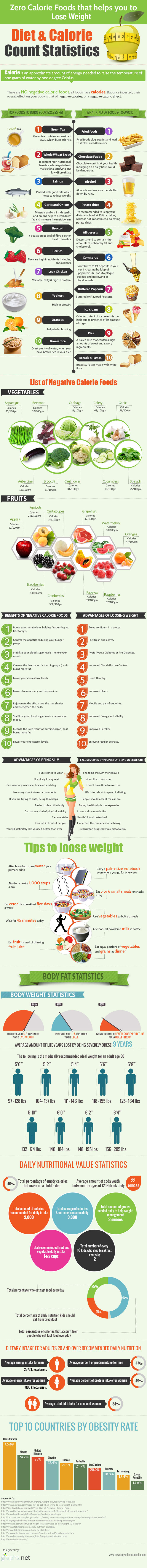 Fat Burn Foods-Infographic