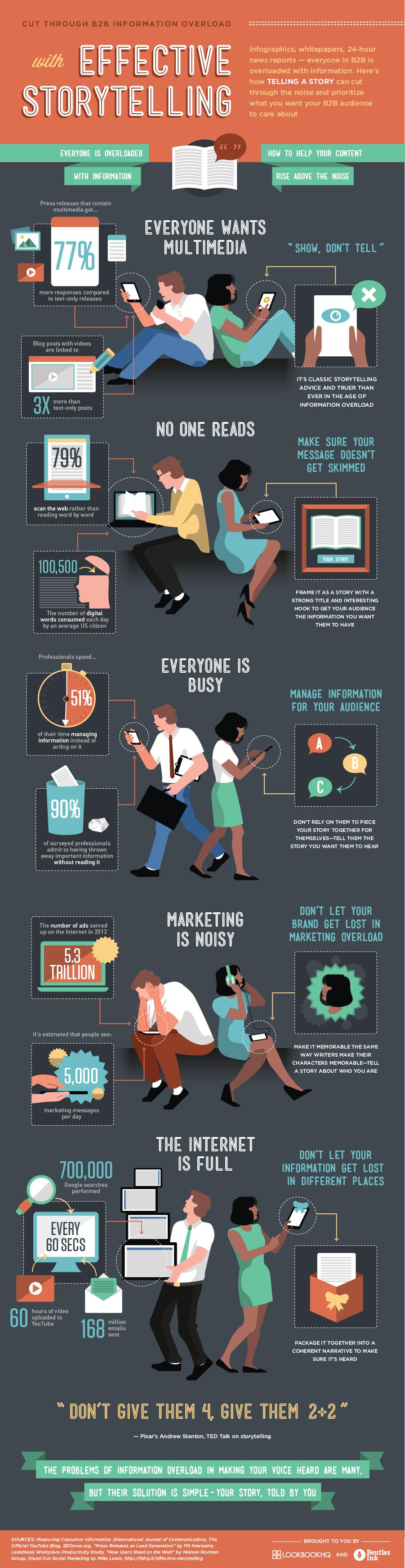 Storytelling B2B Marketing-Infographic
