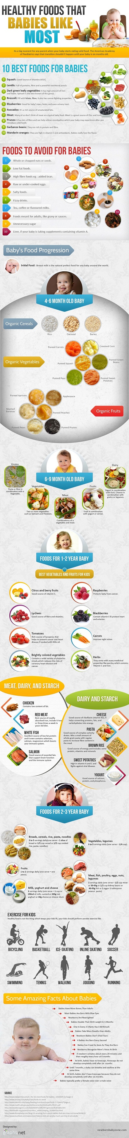 Baby Nutrition Guide-Infographic