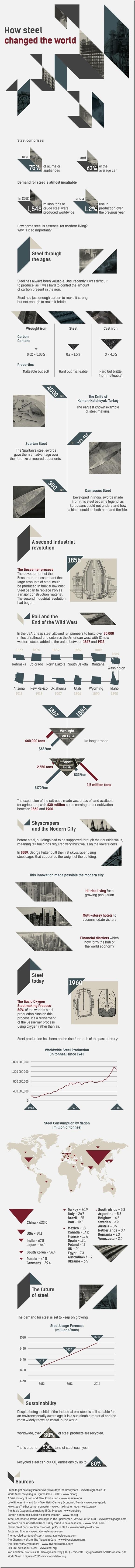 Steel Dominion-Infographic