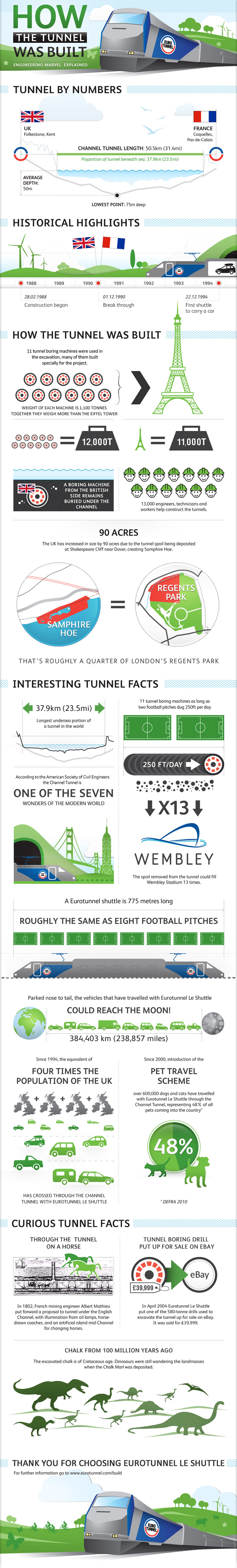 The Chunnel Marvel-Infographic