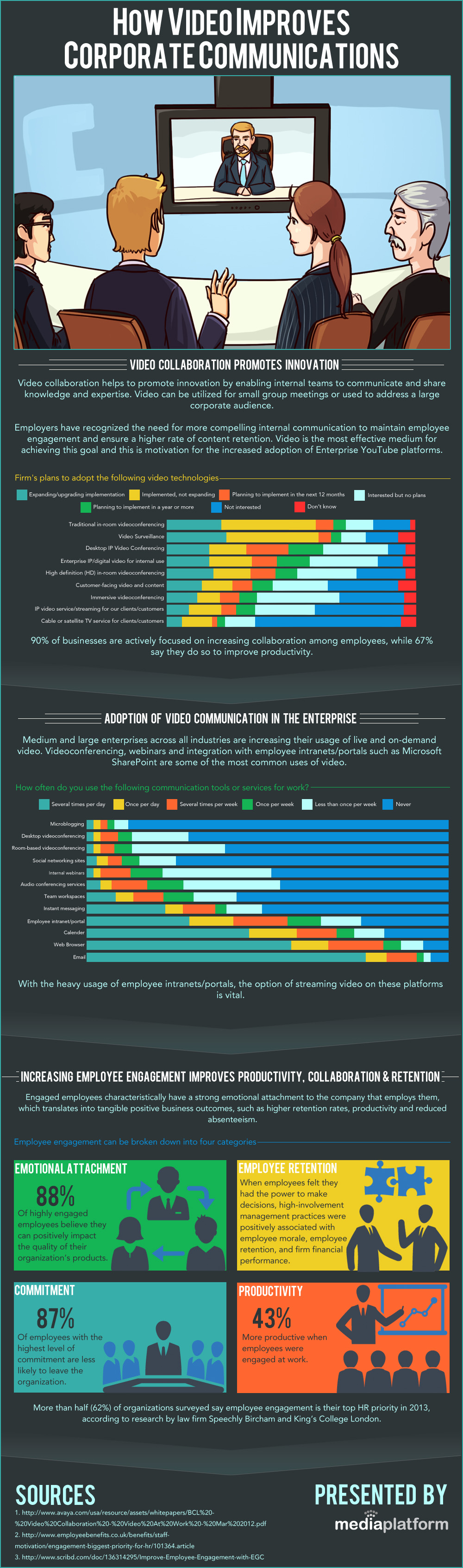 Corporate Video Conferencing-Infographic