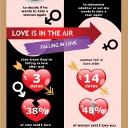 Dating and Relationships Facts