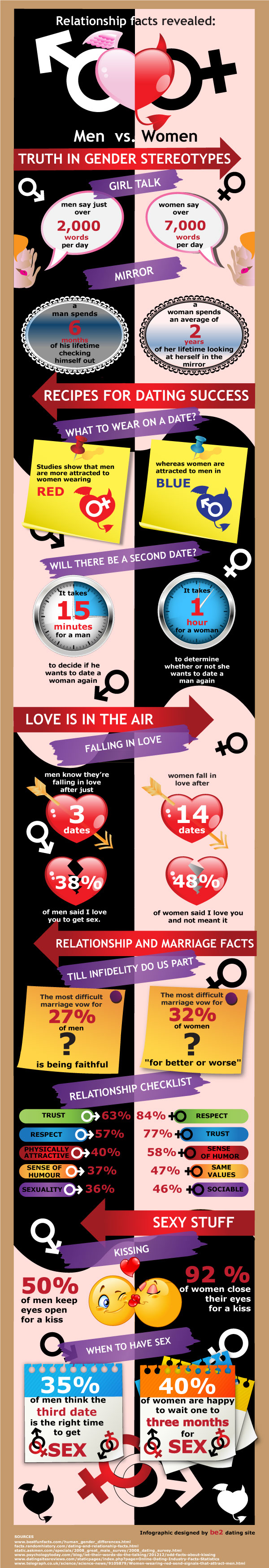 Dating and Relationships Facts-Infographic