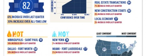 Real Estate Projections 2013