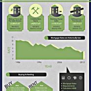 Buyers or Renters US Market