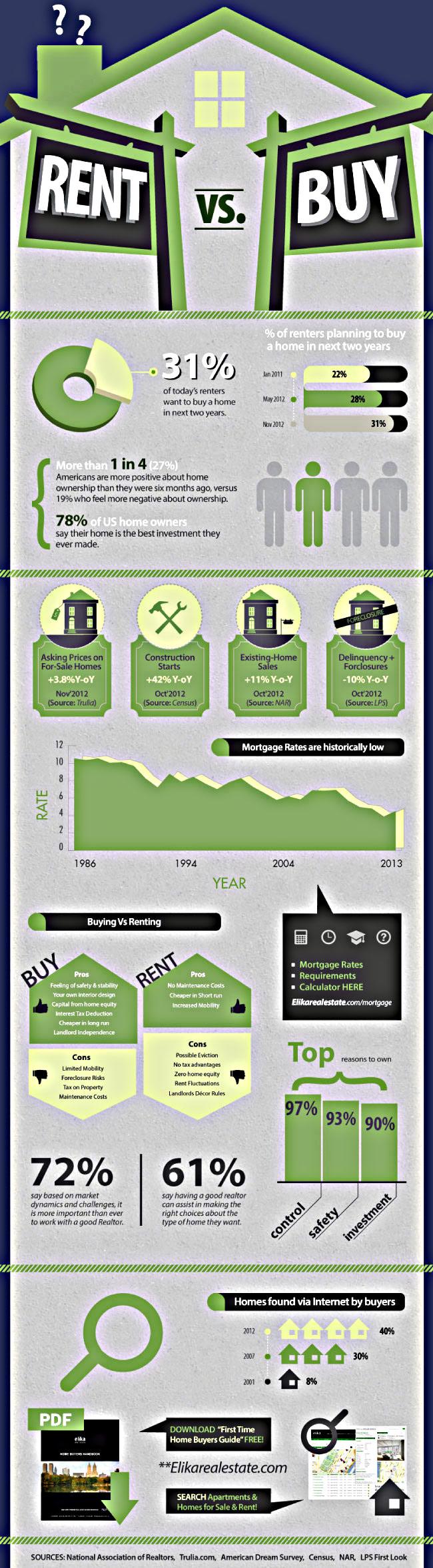 Buyers or Renters US Market-Infographic