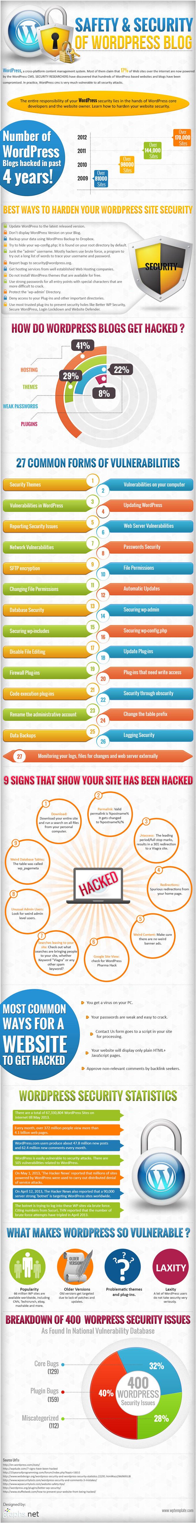 Wordpress Security Threats-Infographic