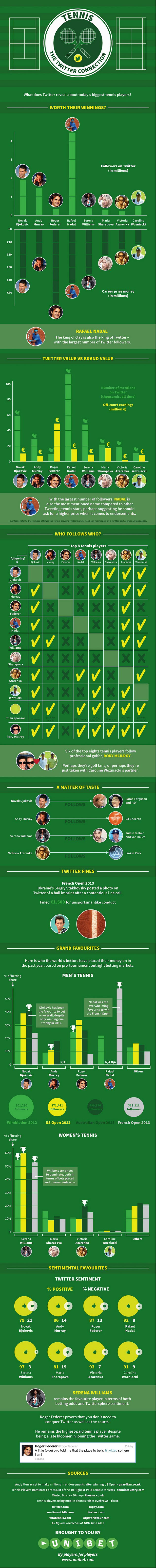 Top Tennis Players on Twitter-Infographic