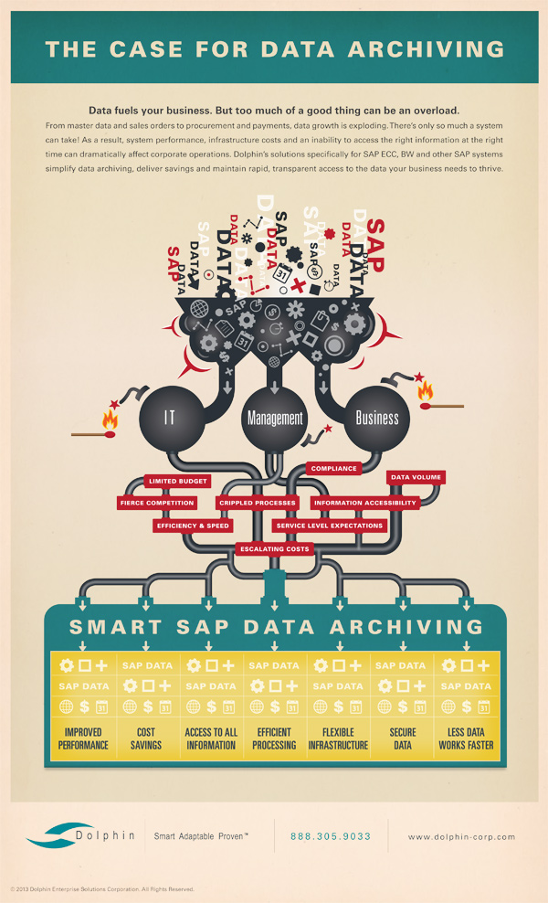 SAP Data Archiving Benefits-Infographic