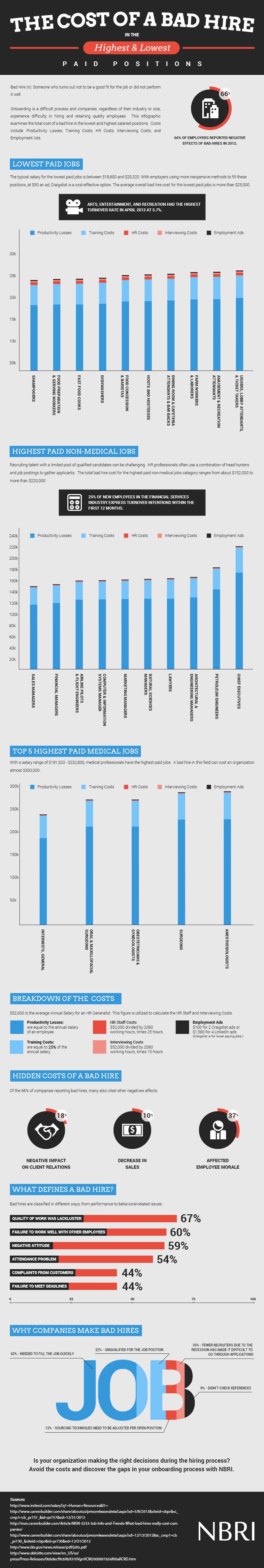 Bad Hire Statistics-Infographic