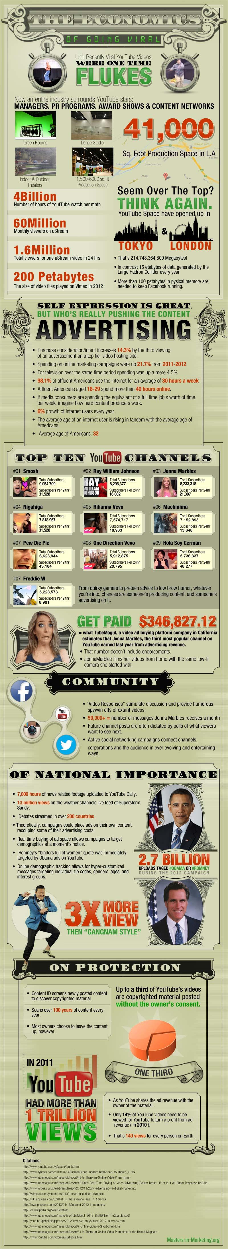 Video Virality Economics-Infographic