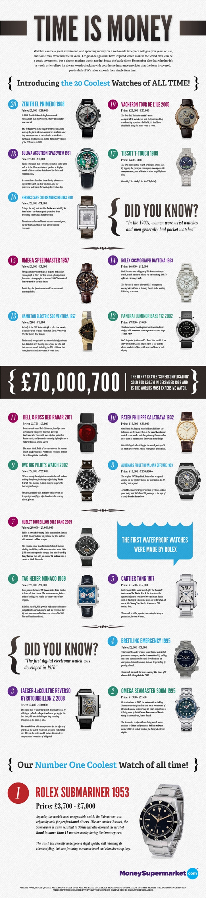 Masterpiece Watches-Infographic