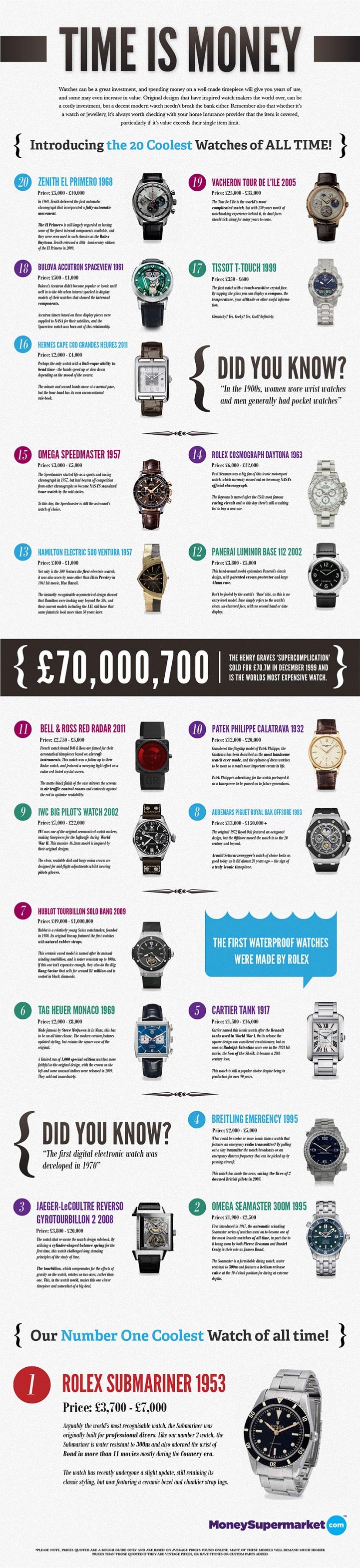 Masterpiece Watches-Infographic
