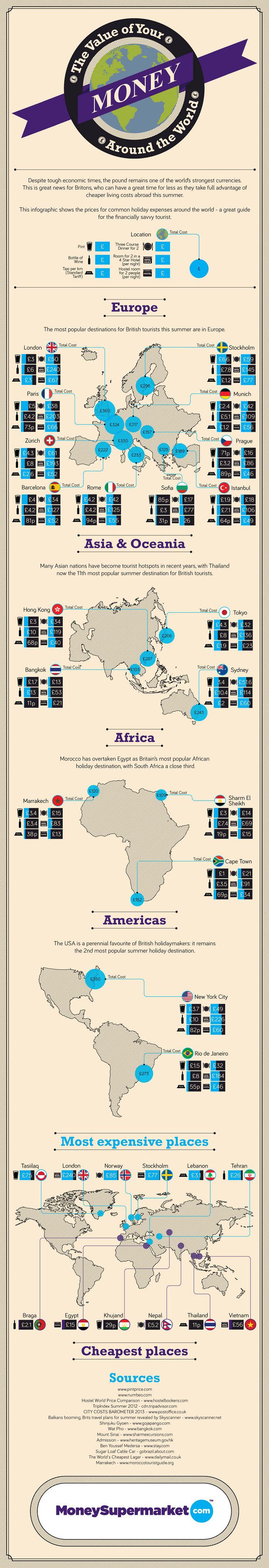 Pound Value Around the World-Infographic