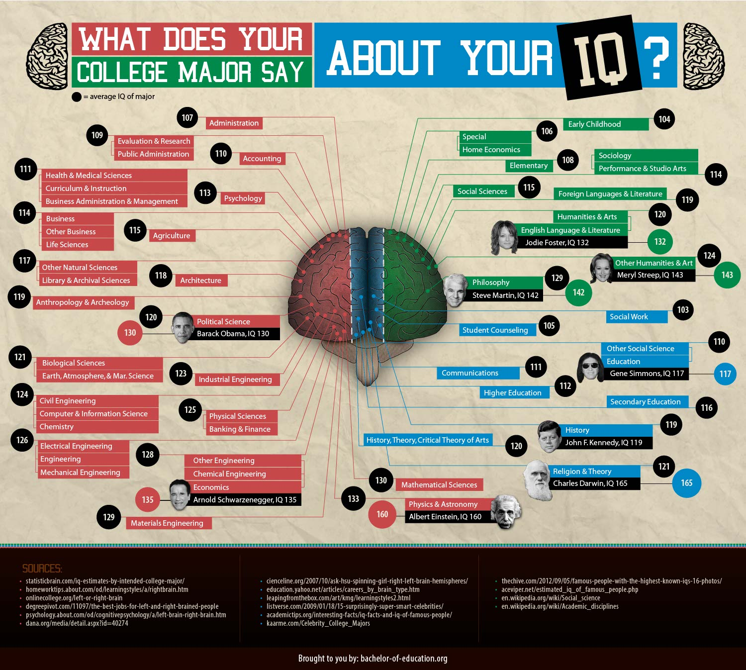 IQ by College Major-Infographic
