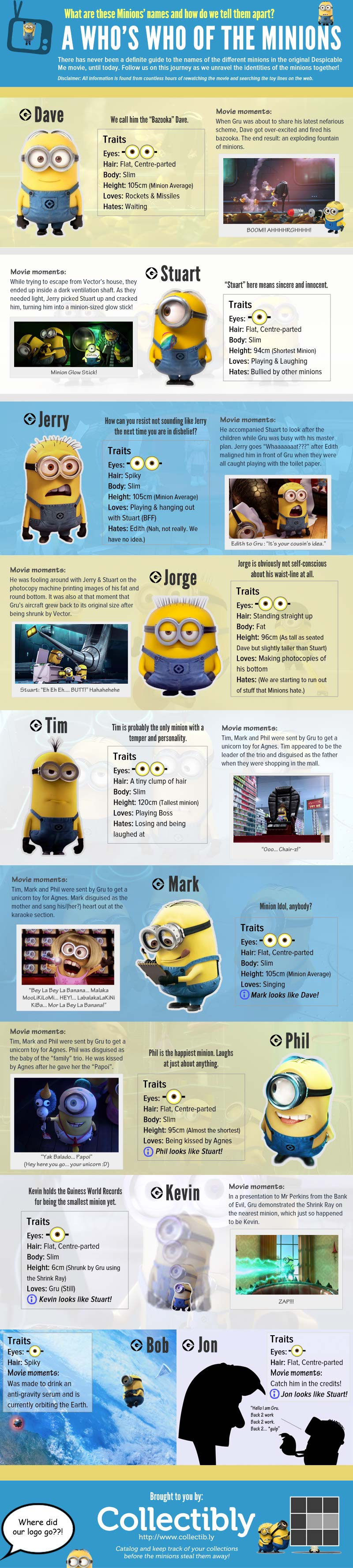 Despicable Me Characters-Infographic