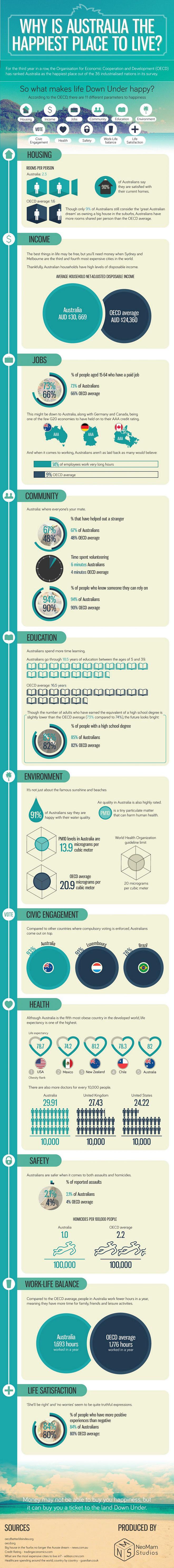 Australian Wonderland-Infographic