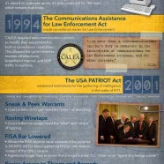 US Wiretapping History