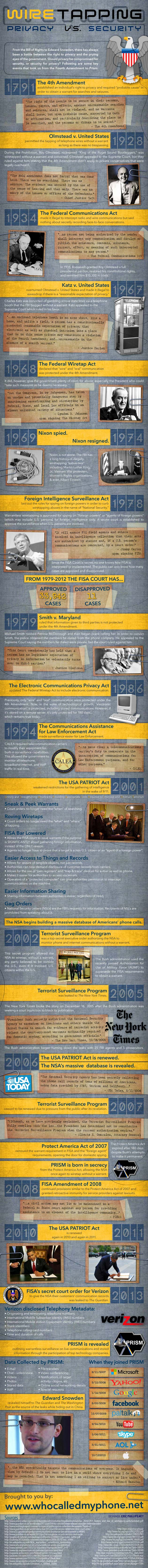 US Wiretapping History-Infographic