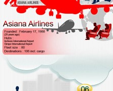 Best Airlines 2013