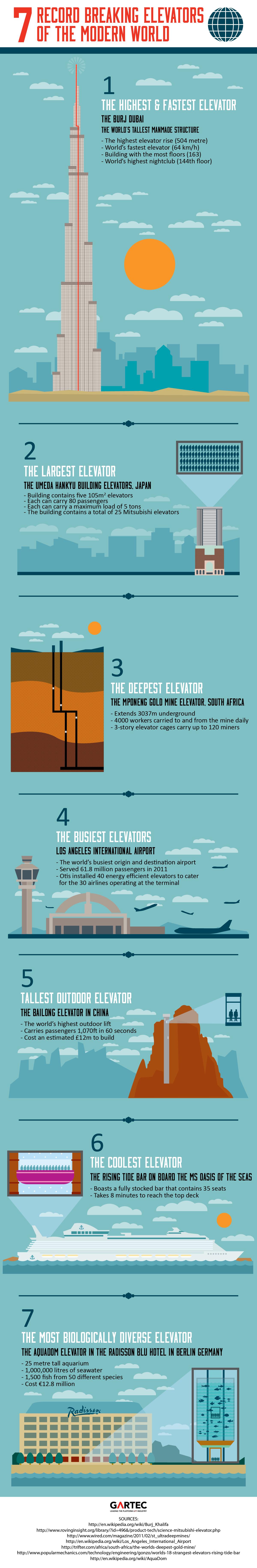 Amazing Elevators-Infographic