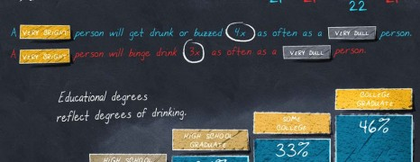 IQ and Alcohol Consumption