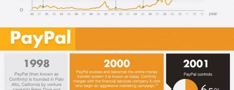 Successful Tech Startups