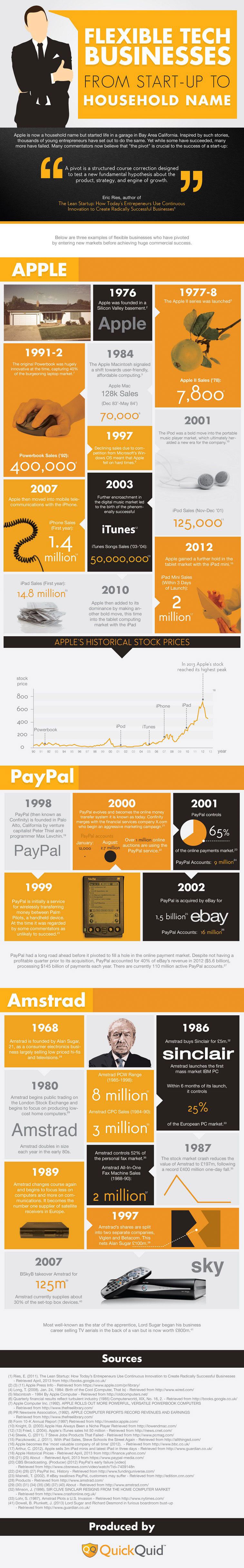 Successful Tech Startups-Infographic
