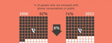 Mobile Phone Social Isolation