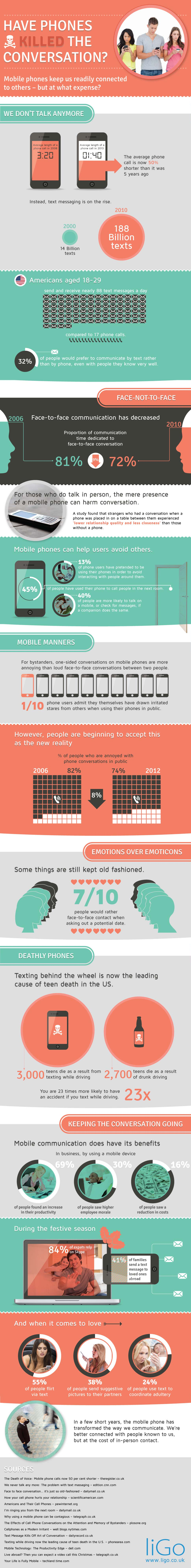 Mobile Phone Social Isolation-Infographic