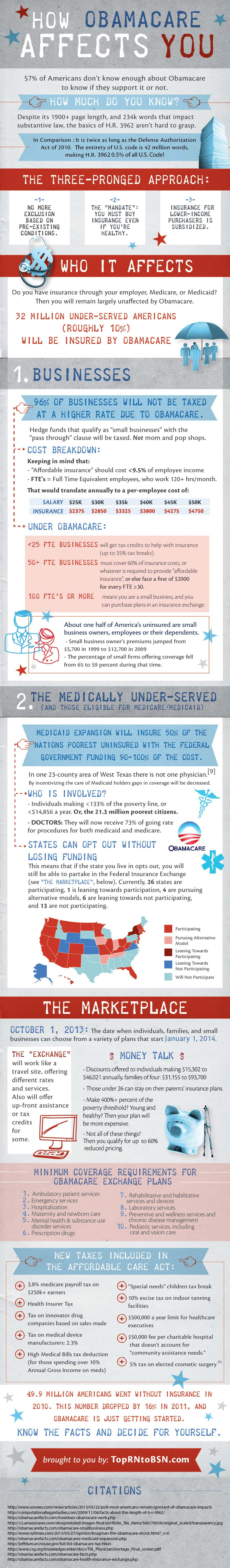 Obamacare Specifics-Infographic