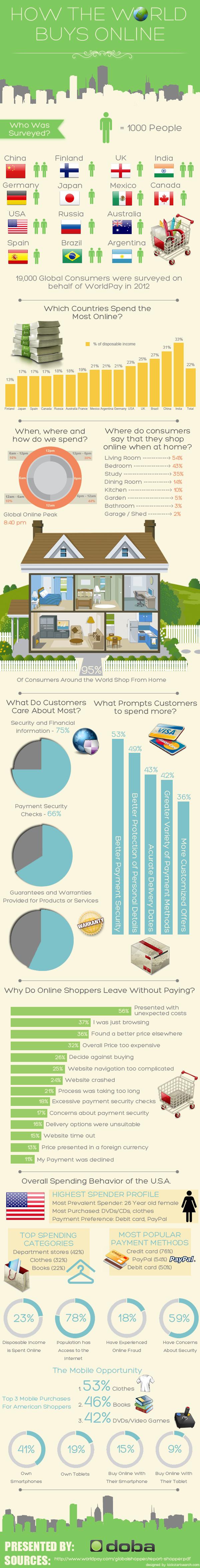 Online Spending 2012-Infographic