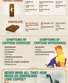 Caffeine Addiction USA