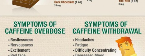 Caffeine Addiction USA