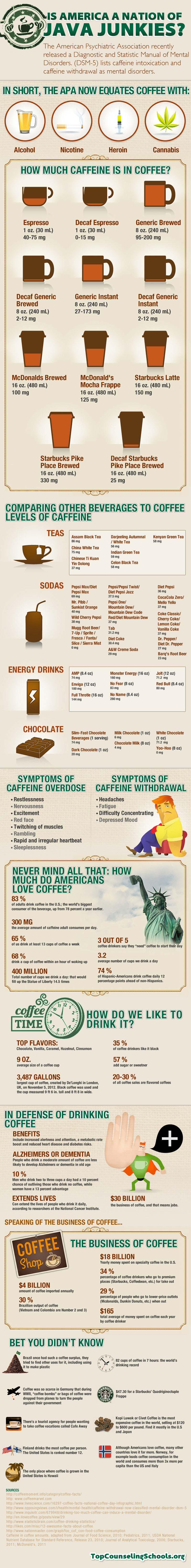 Caffeine Addiction USA-Infographic