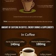 Caffeine on Weight Loss