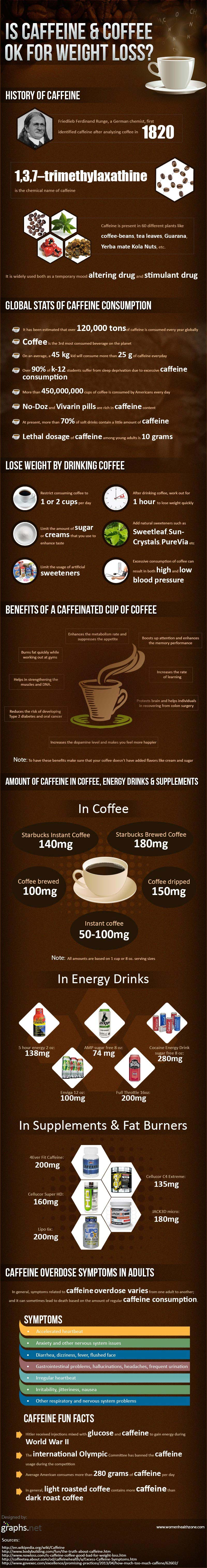 Caffeine on Weight Loss-Infographic