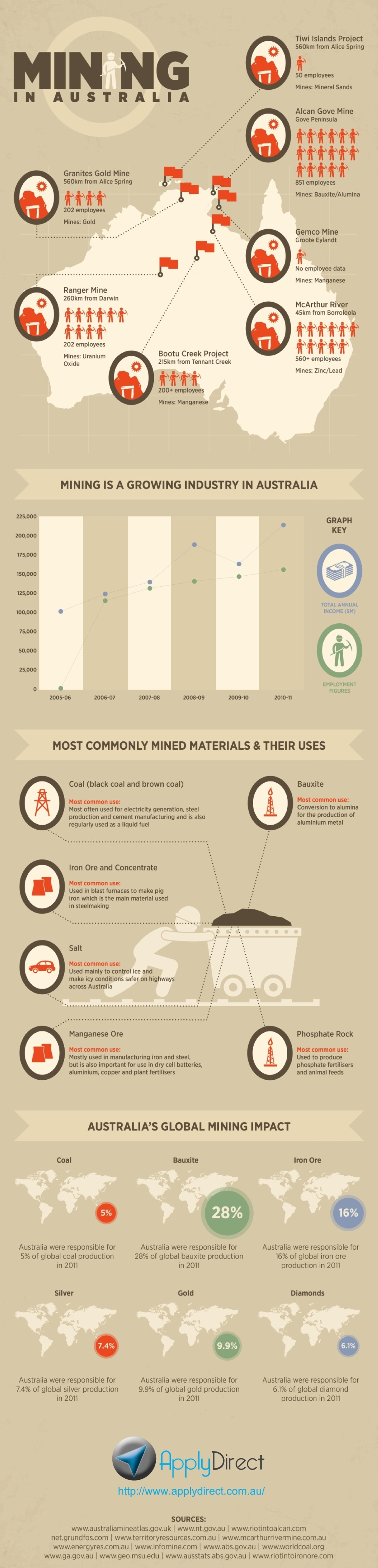 Australian Mining Industry-Infographic