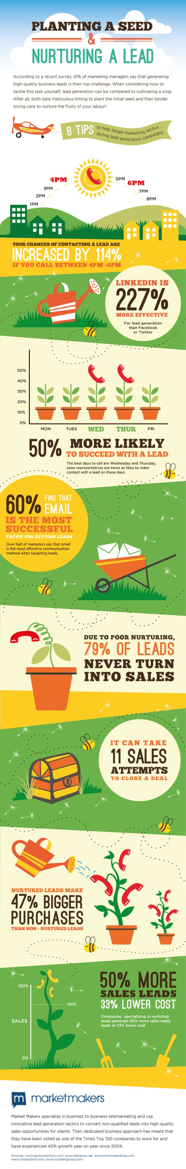 Lead Nurturing Stats-Infographic
