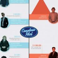 Pop Star vs Producer Earnings