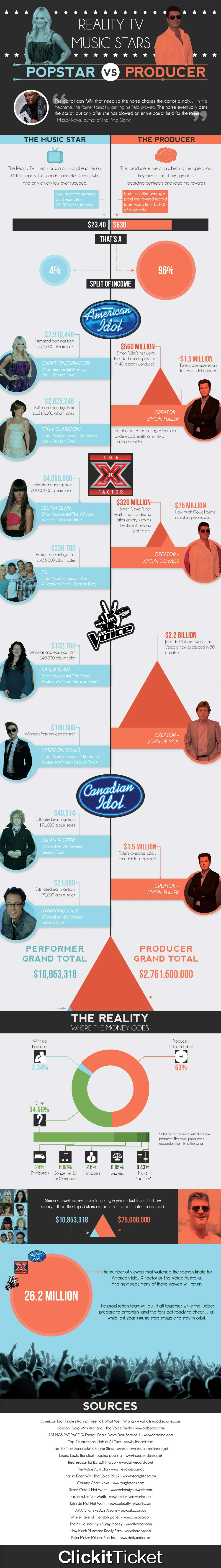 Pop Star vs Producer Earnings-Infographic