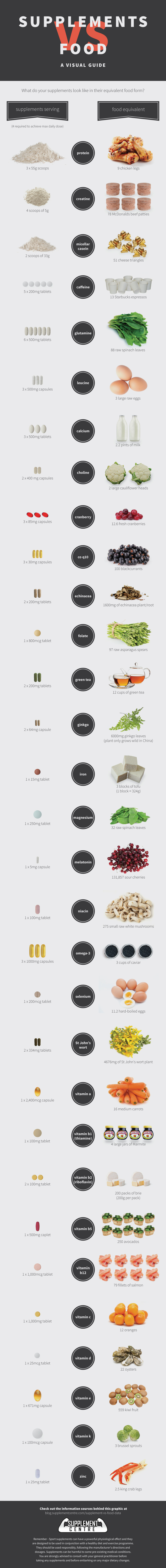 Food Instead of Supplements-Infographic