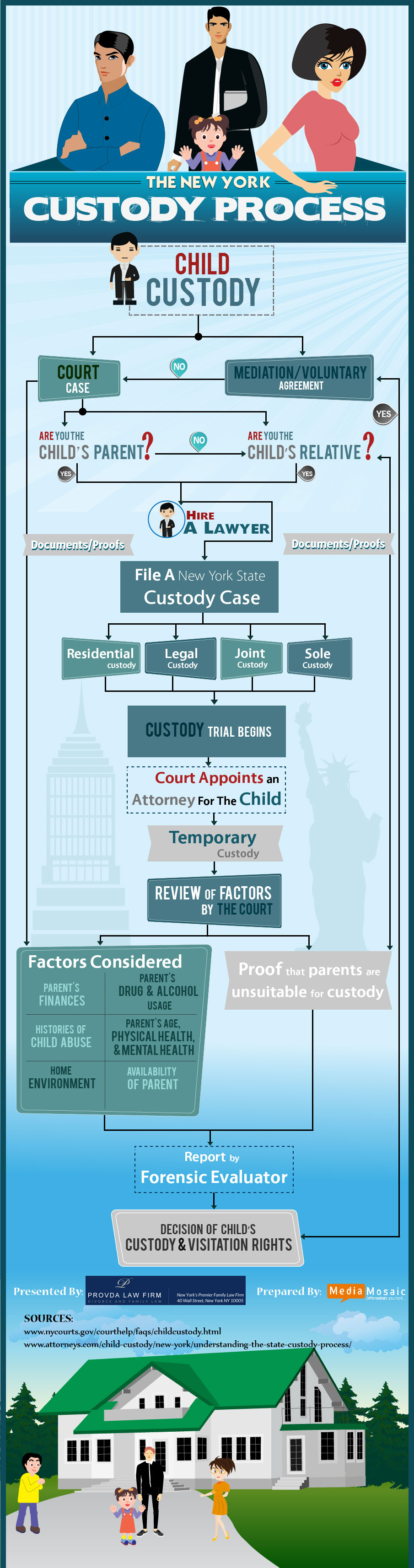 Custody Process NY-Infographic