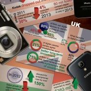 Smartphones vs Digital Cameras